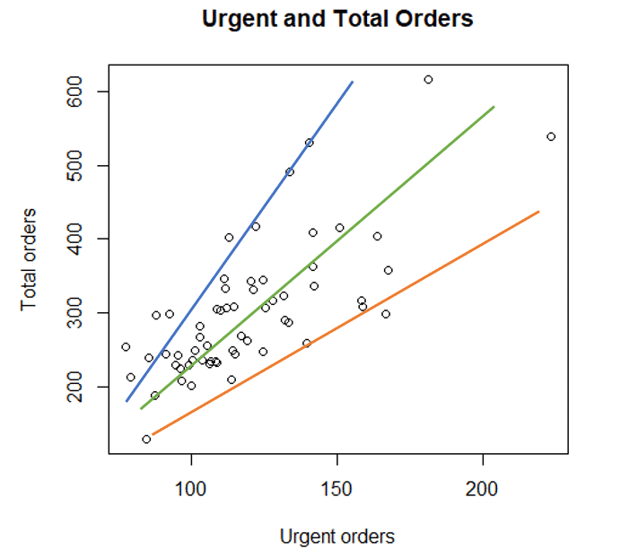 Possible regression lines for the ols regression in r