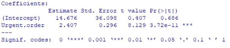 Outpur for OLS regression in R: Coefficients section