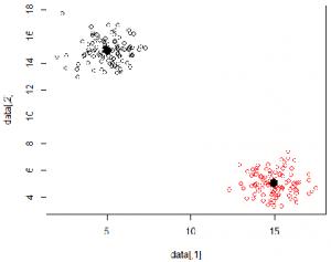 Ergebnis der Clusteranalyse durch maschinelles Lernen