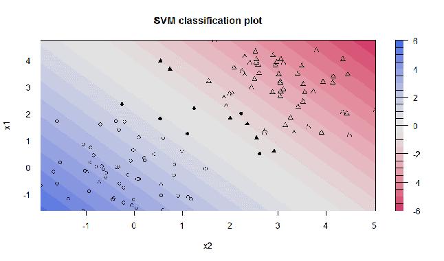 Support Vector Ergebnis maschinelles Lernen - lineare Trennfunktion C = 1