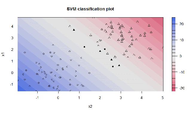 Support Vector Machine Ergebnis für maschinelles Lernen - lineare Trennfunktion C = 100