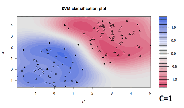 Support Vector Machine Ergebnis für maschinelles Lernen - RBF Trennfunktion