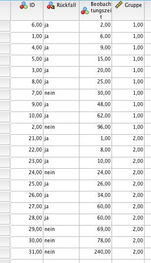 Datensammlung für Kaplan-Meier