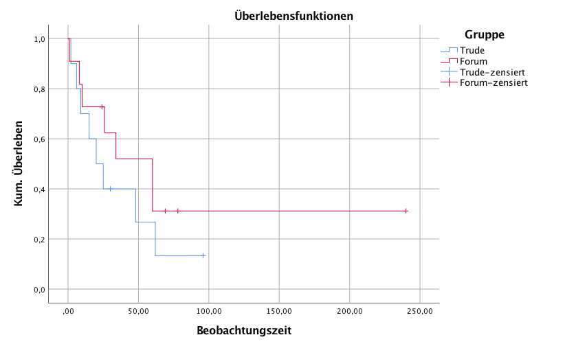 Kaplan-Meier-Kurve für 2 Gruppen
