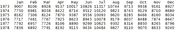 Beispiel Datensatz für eine Zeitreihenanalyse