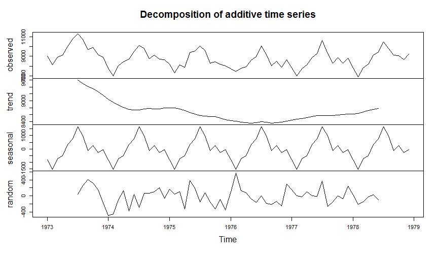 decompose Befehl für Zeitreihe in R