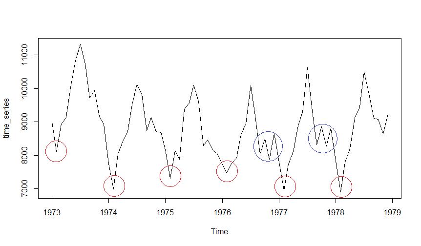 Trends, saisonale Schwankungen und weißes Rauschen bei einer Zeitreihe