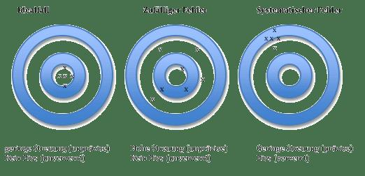 Bias Definition: Vergleich systematischer Fehler (Bias Statistik) und zufälliger Fehler