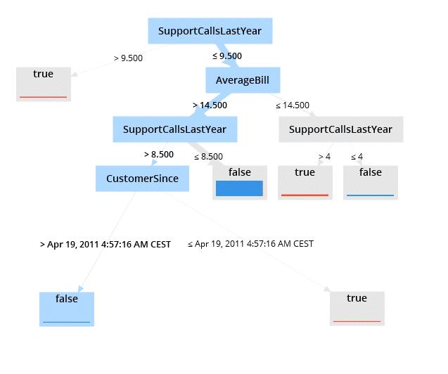 Durch Data Mining Klassifikation erstellter Entscheidungsbaum Kundenabwanderung
