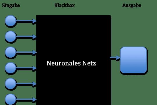 Data Mining Klassifikation durch die Blackbox neuronale Netze