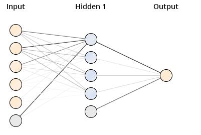 Neuronales Netz zur Umsatzvorhersage durch Data Mining Klassifikation