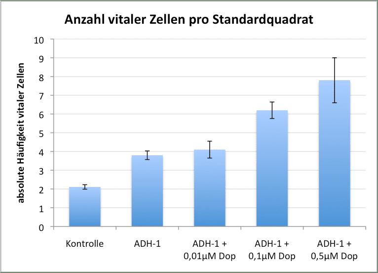 Beispiel fuer Datenvisualiserung mit Standardabweichungen