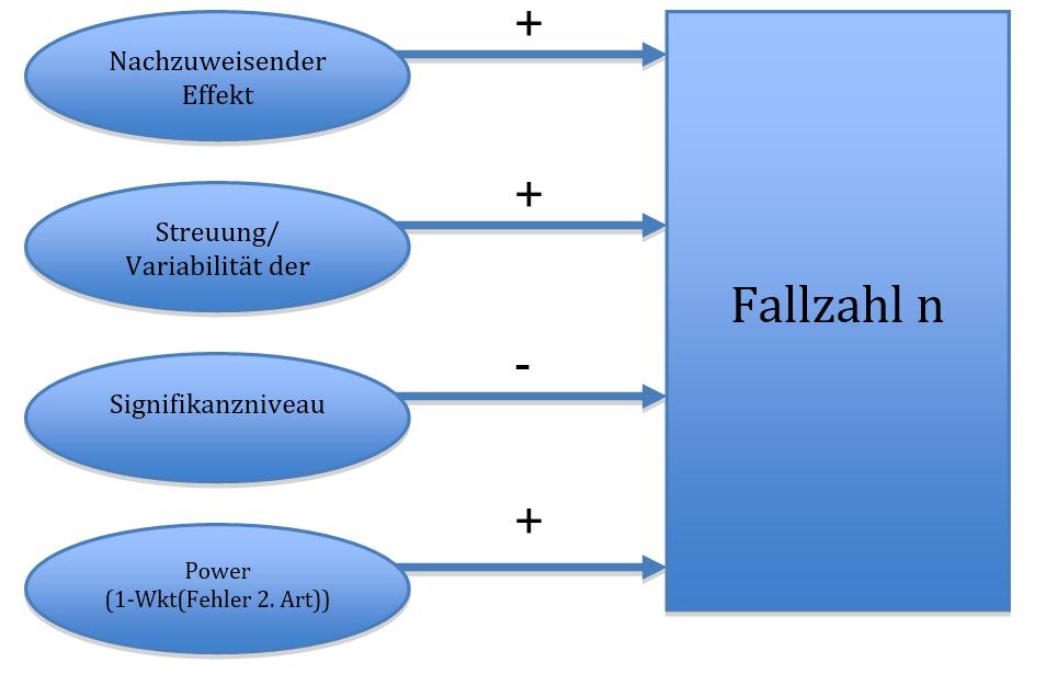 Einflussfaktoren für die Fallzahplanung / Poweranalyse zur Bestimmung des Stichprobenumfangs