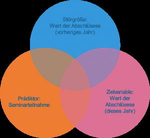 Venn Diagramm mit Prädiktor, Zielvariable und Störgröße (Kontrollvariable)