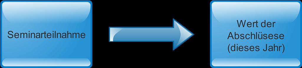 Beispiel für quasi-experimental Studie mit Kontrollvariable