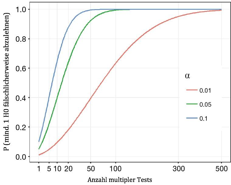 Alpha-Fehler-Kumulierung und Adjustierung Statistik für multiples Testen