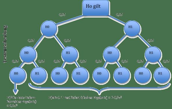 Baumdiagramm mit AlphaFehler-Kumulierung bei dreimal multiples Testen