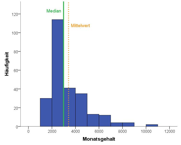 Deskriptive Analyse durch Histogramm mit Gegenüberstellung von Median und Mittelwert