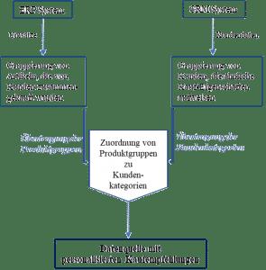 Predictive Lead Scoring für Leadgenerierung durch KI im Unternehmen