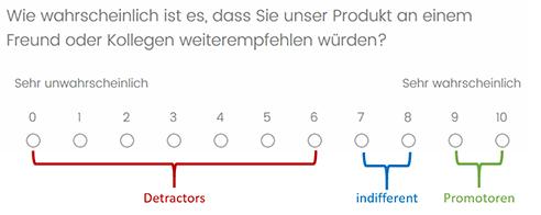 Kundenzufriedenheit messen durch den Net Promoter Score