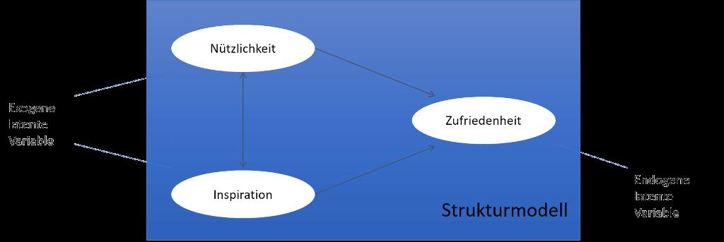Strukturgleichungsmodell Beispiel für Webseitenoptimierung