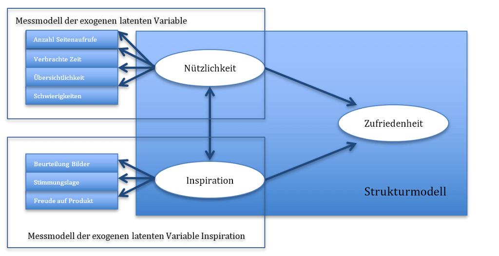 Strukturgleichungsmodell mit Pfadanalyse
