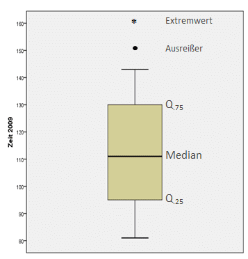 Grafische Darstellung SPSS: Boxplot