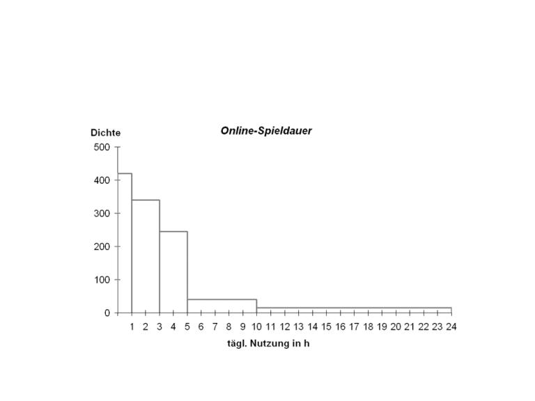 Grafische Darstellung SPSS: Histogramm