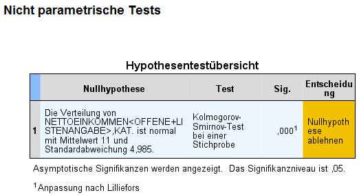 SPSS Output Kolmogorov-Smirnov Test