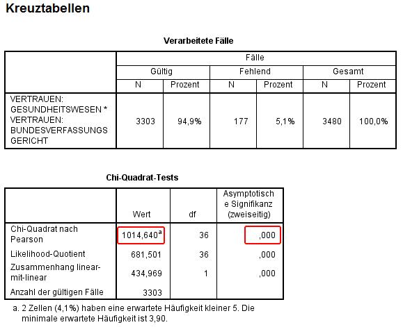 SPSS Output: Kreuztabellen mit Chi-Quadrat Unabhängigskeitstest