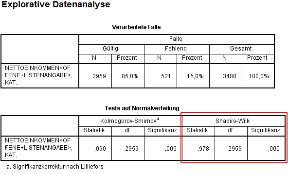 SPSS Output Shapiro Wilk Test