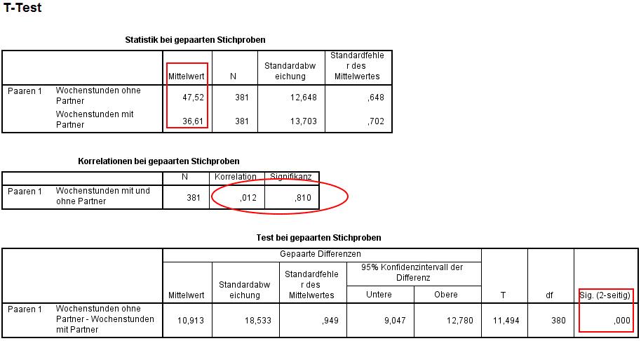 SPSS Output T-Test mit zwei abhöngigen Stichproben