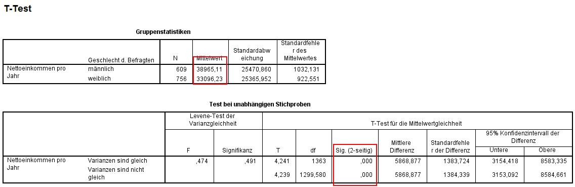 SPSS Output: T-Test mit unabhängigen Stichproben