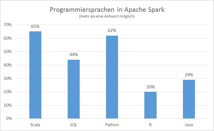 Programmiersprachen für Spark