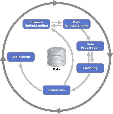 CRISP-DM: Schema für das CRISP-DM Modell