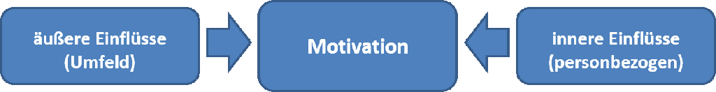 Mitarbeitermotivation Umfrage sollte innere und äußere Einflüsse beachten