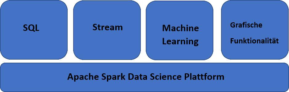 Was ist Apache Spark