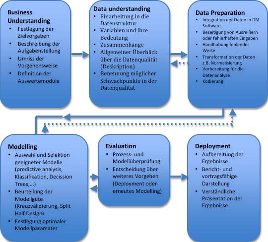 Data Mining mit CRISP DM predictive Analytics