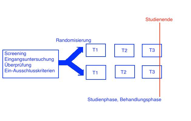 Schema für Studiendesign für Intention-To-Treat (ITT Analysis)