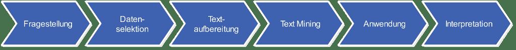 Vorgehensweise für Text Mining Analytics