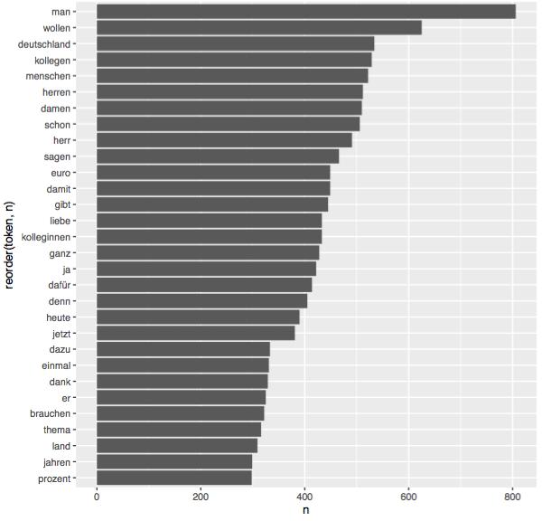 Häufigkeitszählung für das Text Mining