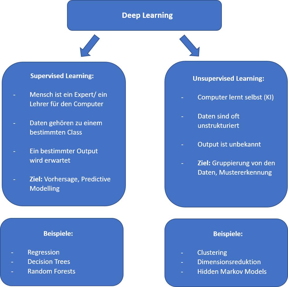 Was Deep Learning for Business - Zwei Varianten für Machine Learning