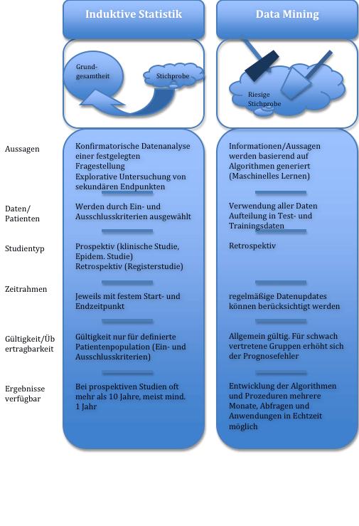 Big Data im Gesundheitswesen - Vergleich zwischen induktiver Statistik und Data Mining
