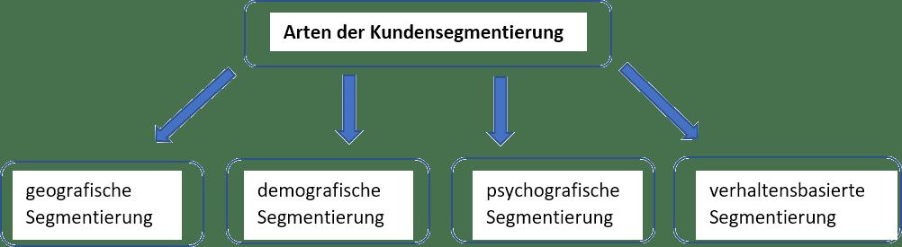 Arten der Kundensegmentierung umfasst psychografische Segmentierung und demografische Segmentierung