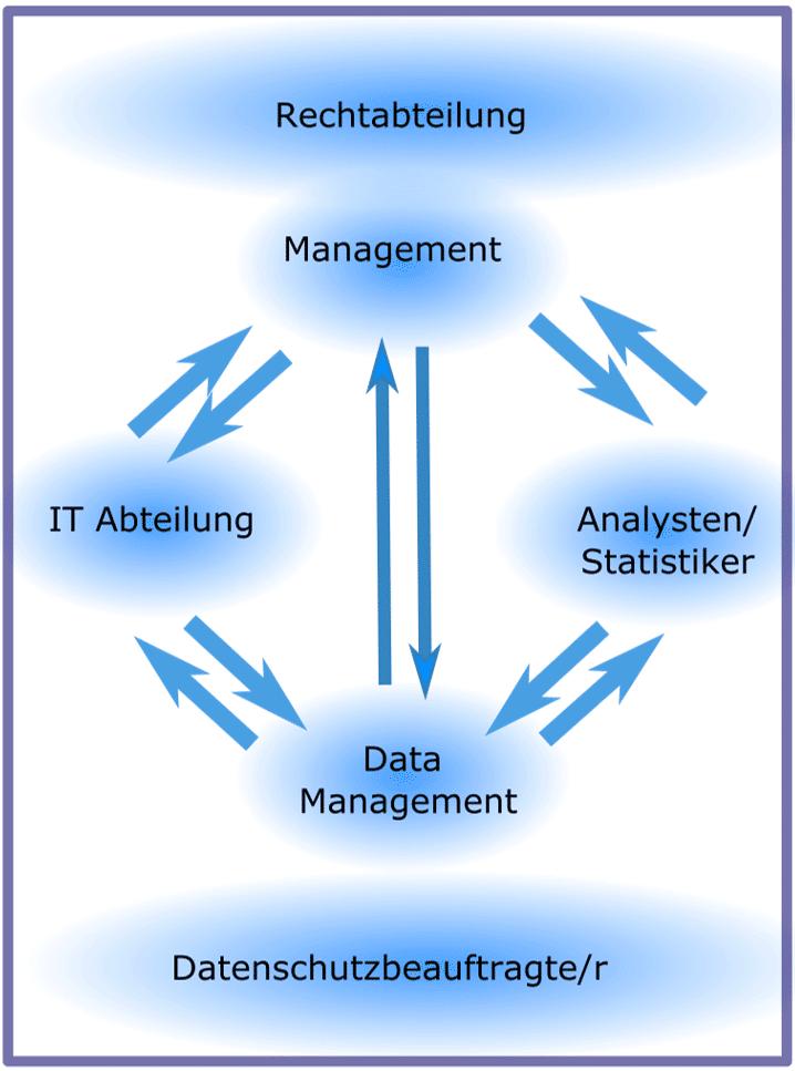 Big Data nutzen durch Big Data Analytics