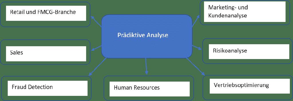 Prädiktive Analyse und Predictive Analytics Methoden kommen in vielen Geschäftsbereichen zum Einsatz