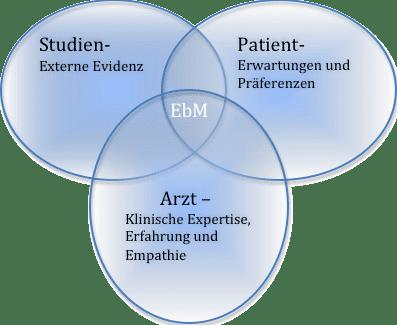 Übersicht über die Pfeiler für evidenzbasierte Medizin (evidence-based Medicine)