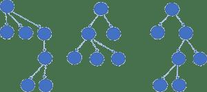 Random Forest kann Live Web Analytics und die Marketing-Automatisierung unterstützen