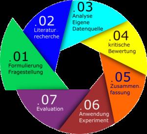 HR Analytics: Evidenzbasiertes Personalmanagement in 7 Schritten