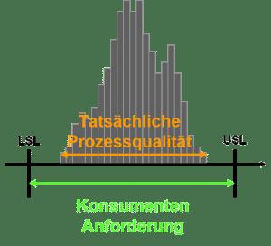 Quality Engineering: Grundprinzip der statistischen Prozeßfähigkeitsanalyse